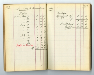 Shop Accounts 1879. The earliest surviving accounts book.